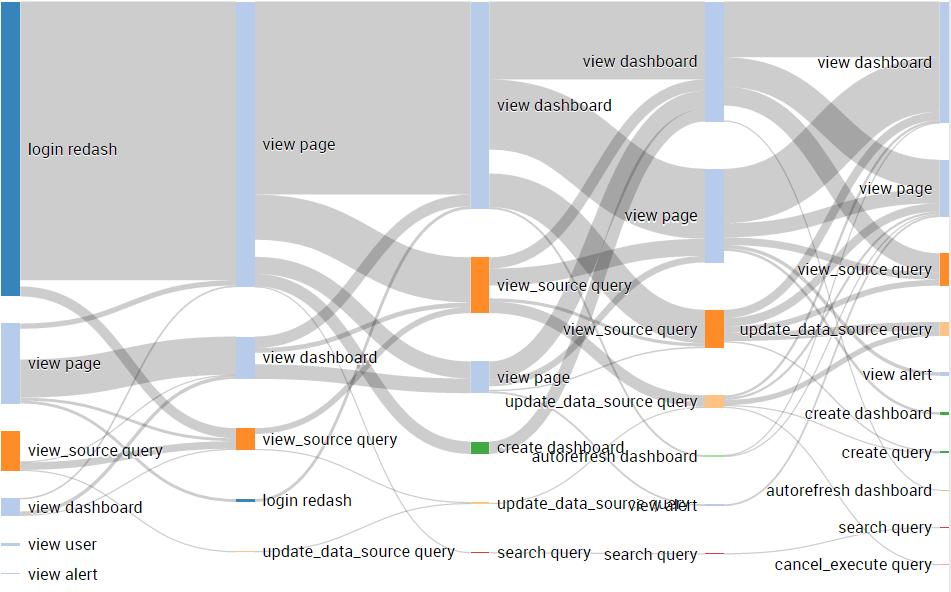 Sankey Visualization