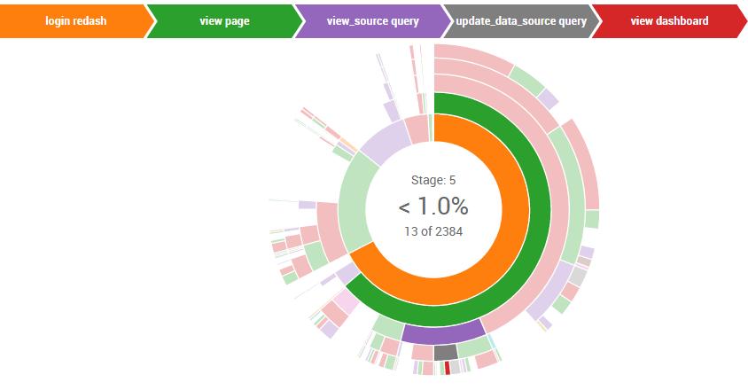 Sunburst Visualization